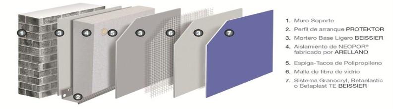Sistema Aislamiento térmico exterior con Neopor, Beissier Therm E
